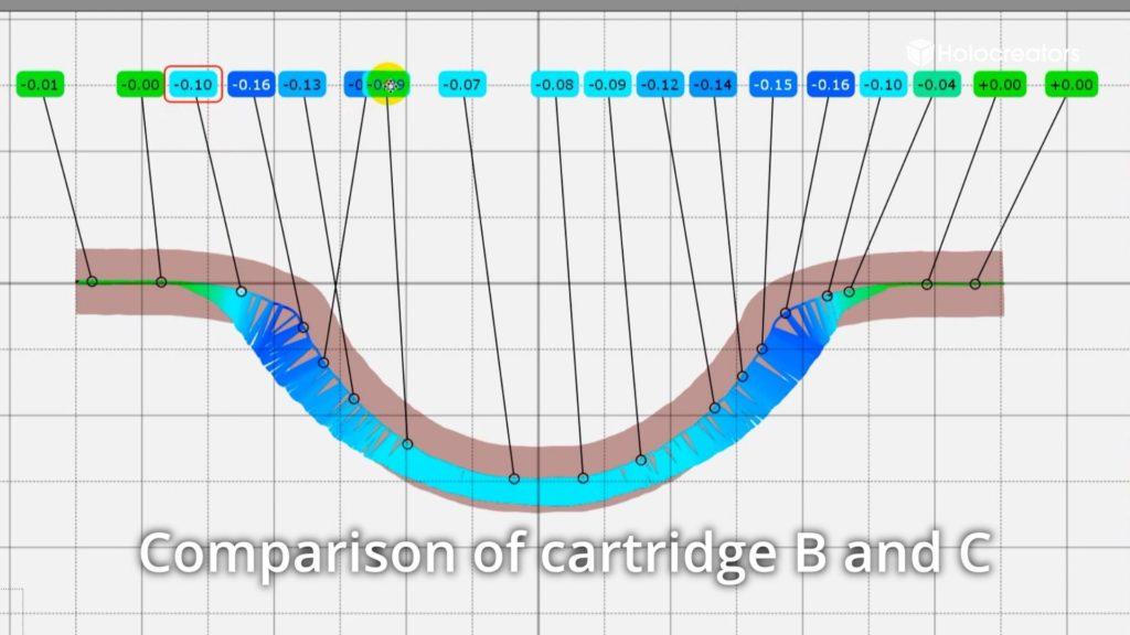 Die Abweichungsanalyse zeigt die Unterschiede zwischen den Patronenhülsen B und C.
